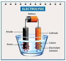 elektrolyse diagram experiment voor onderwijs vector