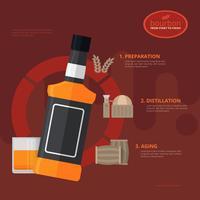 Bourbon Making Process Illustratie vector