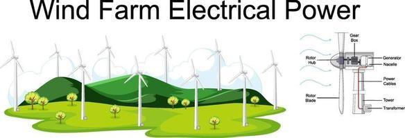 diagram met het elektrische vermogen van het windpark