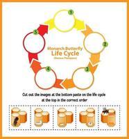 diagram met levenscyclus van honingbij