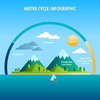 watercyclus onderwijs vector