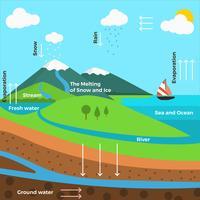 Vlakke watercyclus infographic Vector