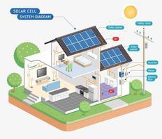 zonnecel systeemdiagram. vector illustraties.