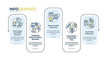 huisarts verantwoordelijkheden vector infographic sjabloon