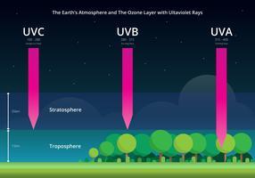 De aardatmosfeer en ultraviolette stralen Infographic vector