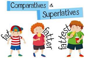 Vergelijkingen en superlatieven voor woordvet vector
