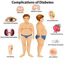 Complicaties van diabetes concept