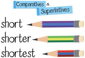 Engelse grammatica voor vergelijkend en overtreffende trap met woord kort vector