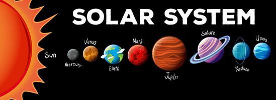 Planeten in zonnestelsel vector
