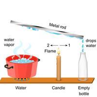 Waterdamp-experimenten vector