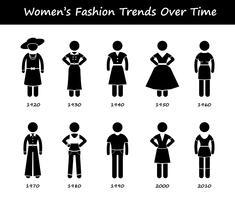 Vrouw modetrend tijdlijn kleding slijtage stijl evolutie door jaar stok figuur Pictogram pictogrammen.
