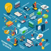 Isometrische wetenschapsset
