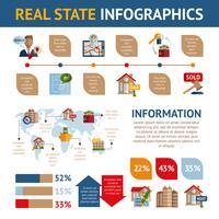 Onroerend goed Infographics