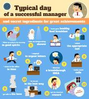 Manager schema typische werkdag