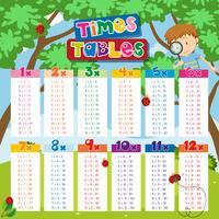 Times tabellen grafiek met jongen en lieveheersbeestjes op achtergrond vector