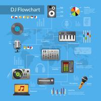 Stroomdiagram van DJ-apparatuur