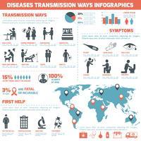 Ziekten doorzendingsmanieren Infographics vector