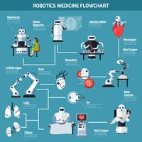 Robotica Geneeskunde stroomdiagram vector