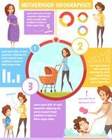 Moederschap Retro Cartoon Infographic Poster