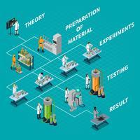 Stroomdiagram wetenschap en mensen