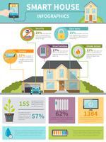 slimme huis infographics vector