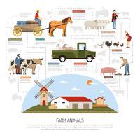 Boerderij dieren stroomdiagram concept vector