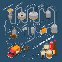 Isometrische stroomdiagram van brouwerij