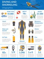 Duiken en snorkelen Infographics