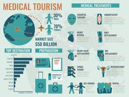 Medisch toerisme