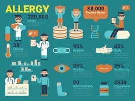 Allergie vector