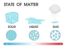Verandering van de toestand van materie van vast, vloeibaar en gas als gevolg van temperatuur. Vector illustratie.