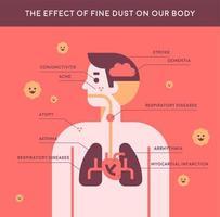 Informatieillustratie die het effect van fijn stof op het menselijk lichaam toont. vector