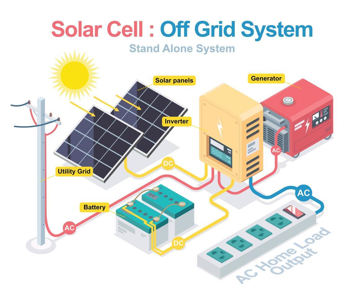 off grid system diagram vektor