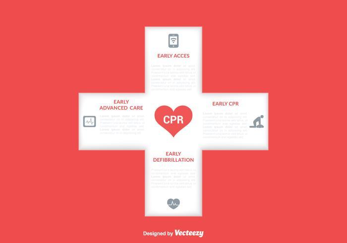 Kostenlose CPR Kette des Überlebens Vektor Design