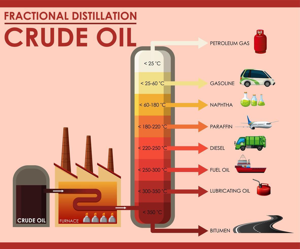 diagram som visar fraktionerad destillation råolja vektor