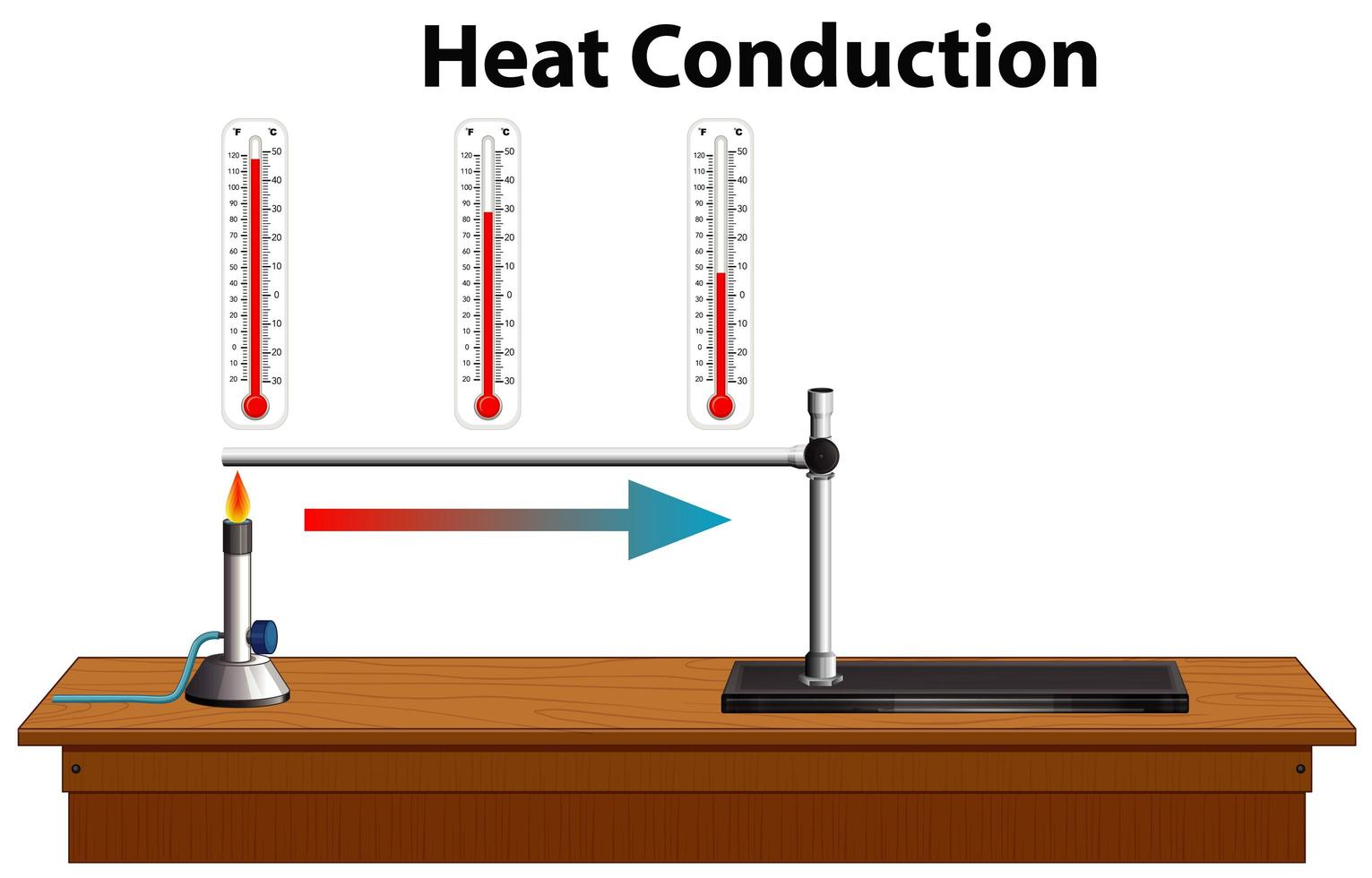 Wissenschaft Wärmeleitungsdiagramm vektor