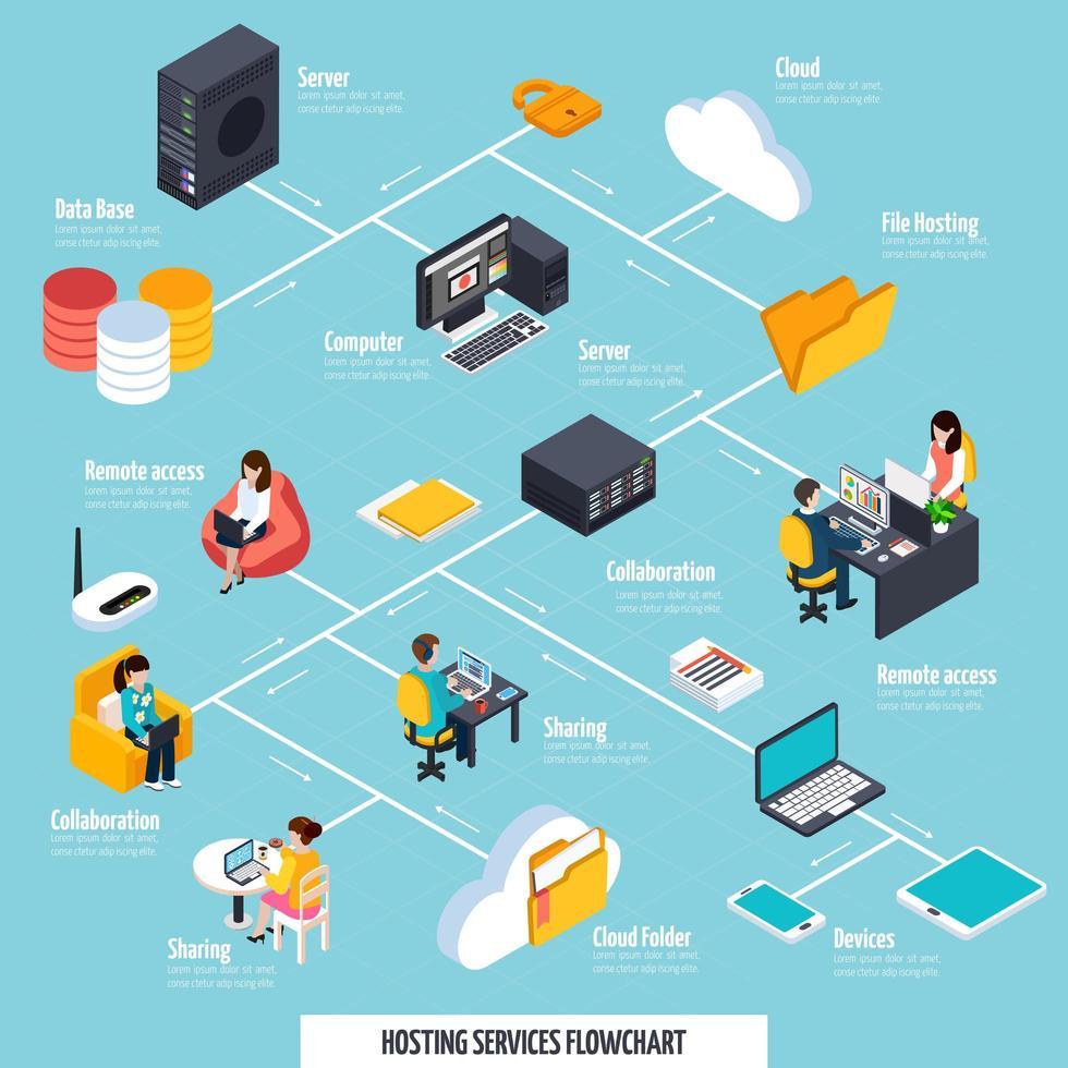 Flussdiagramm der isometrischen Hosting-Dienste Infografik vektor