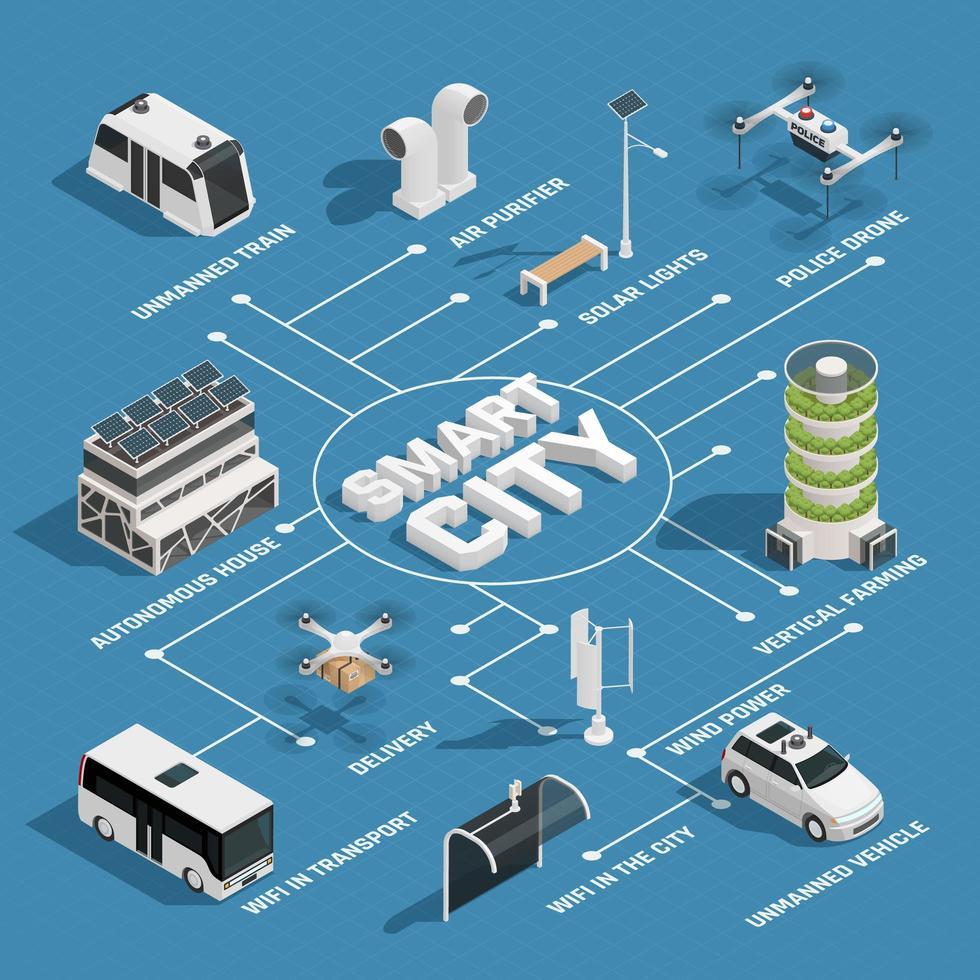 Flussdiagramm der isometrischen Smart City-Technologie vektor