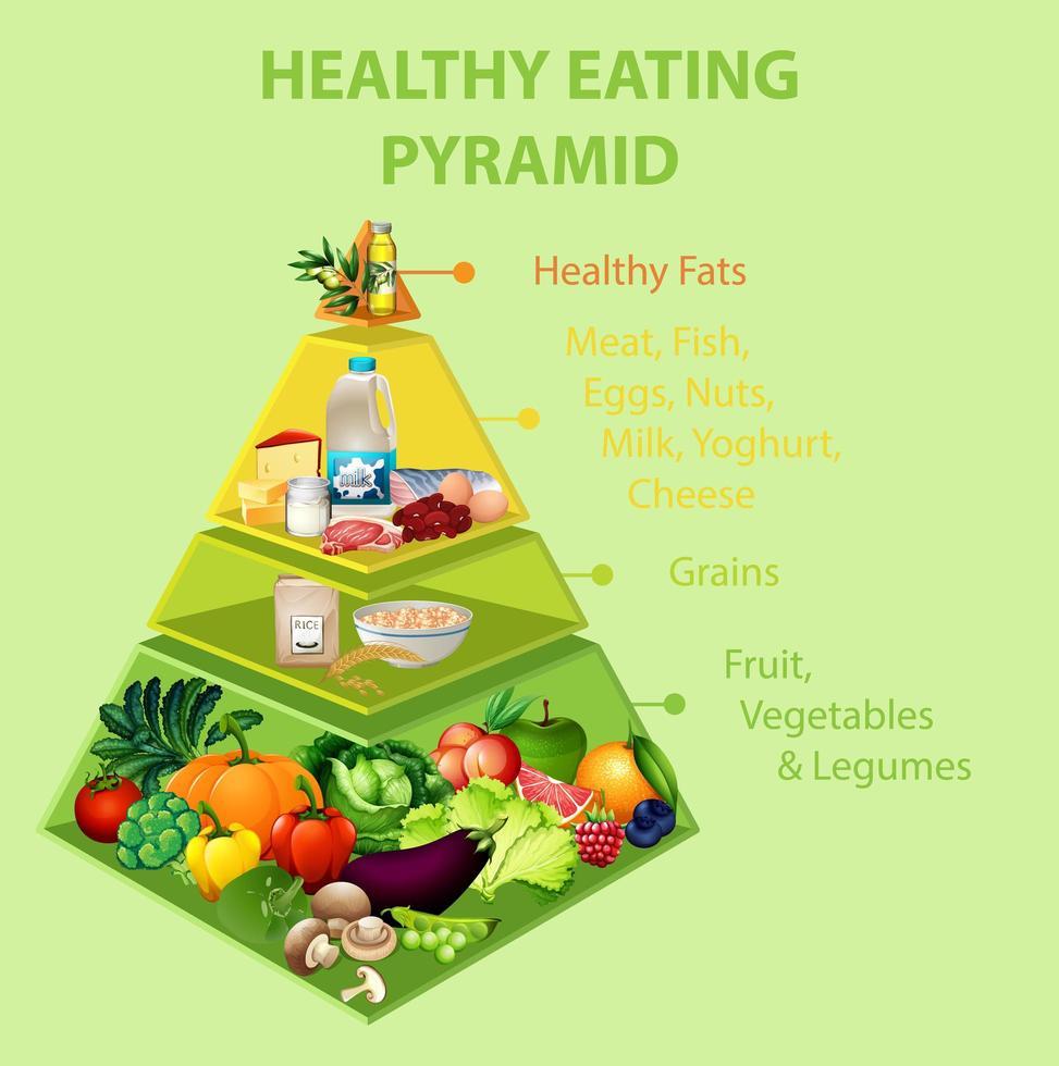 Pyramidendiagramm für gesunde Ernährung vektor