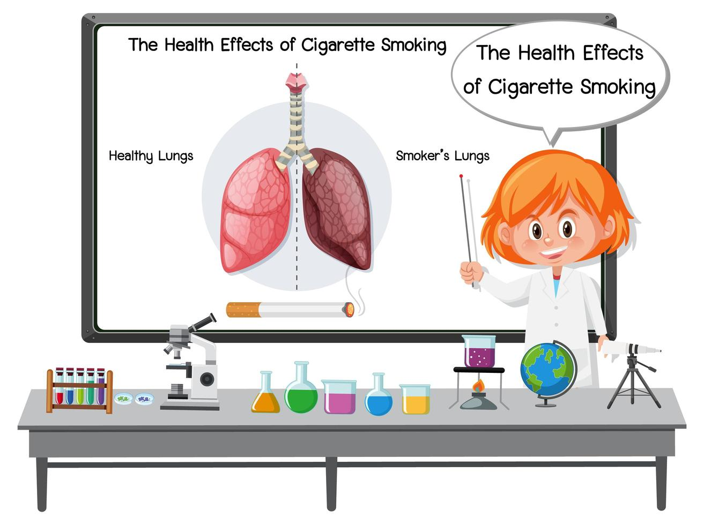 medizinische Informationen zu den Auswirkungen des Zigarettenrauchens vektor