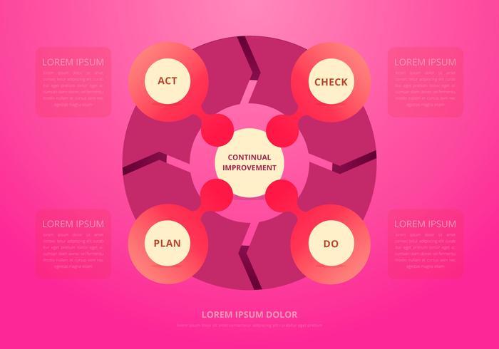 Lebenszyklus Produkt. Ständige Verbesserung vektor