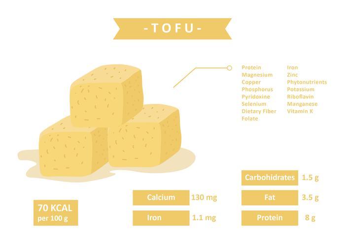 Nährwert von Tofu vektor