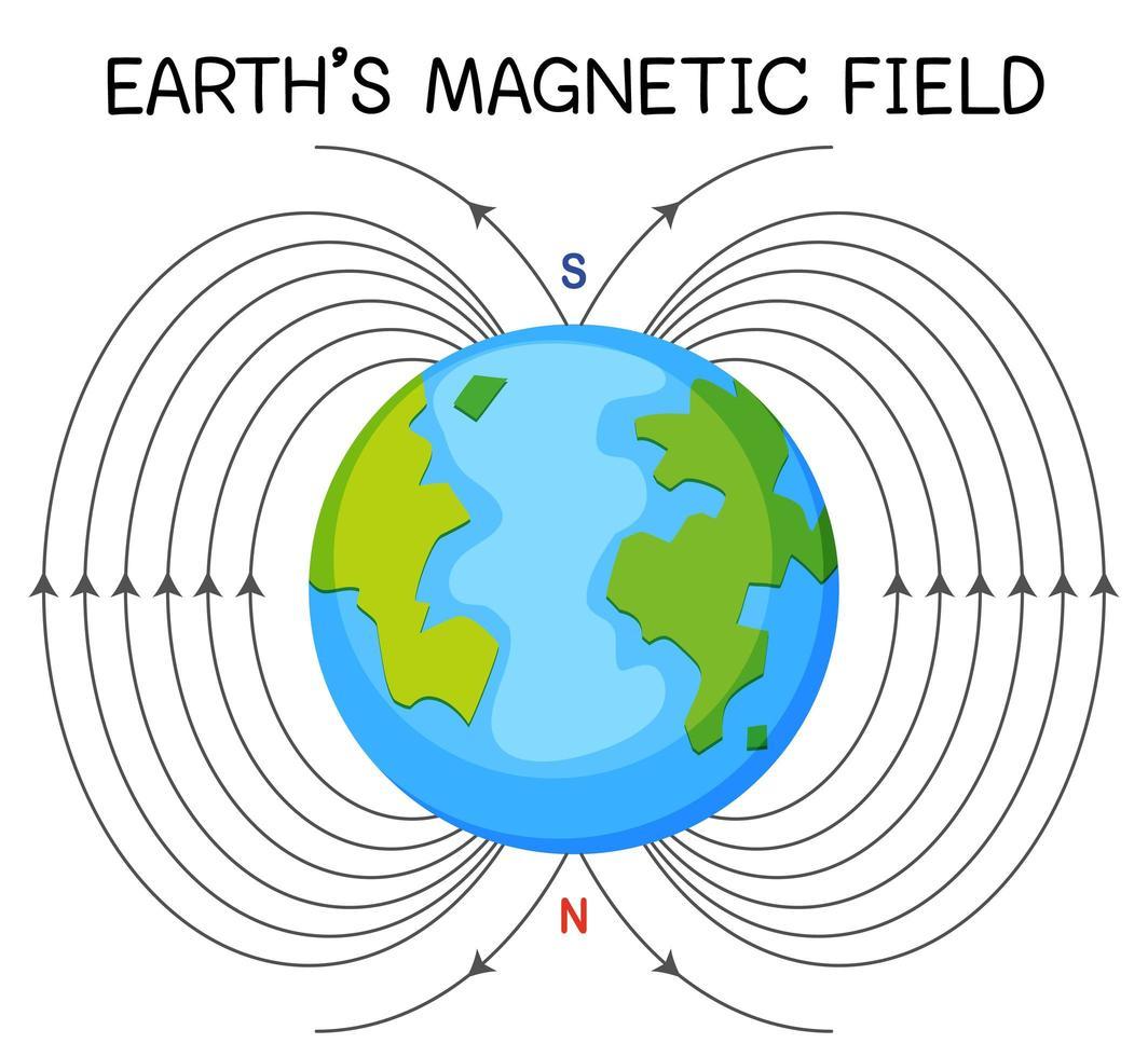 jordens magnetfält eller geomagnetiska fält för utbildning vektor