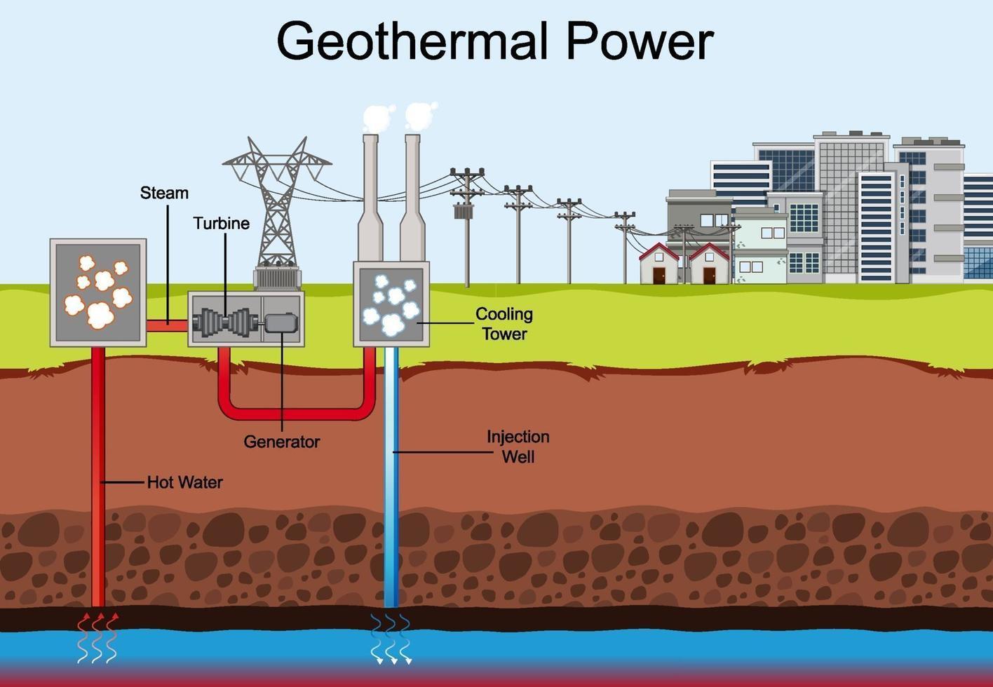 diagram som visar geotermisk kraft vektor