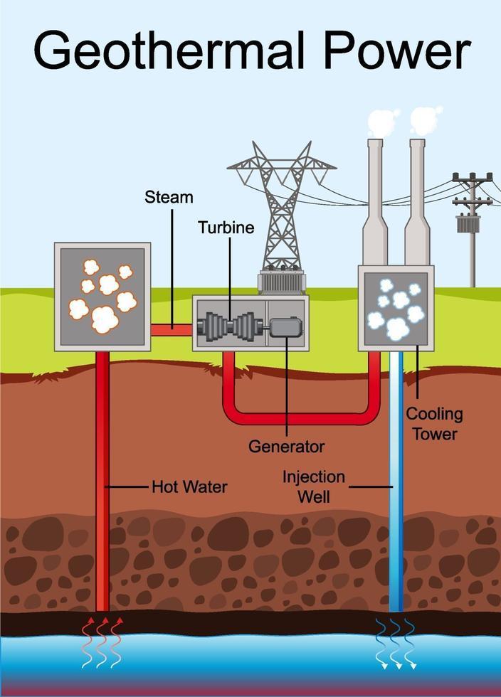 Diagramm mit Geothermie vektor
