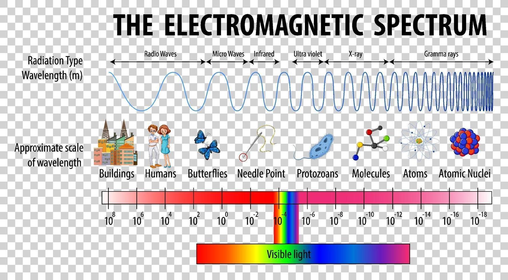 Wissenschaft elektromagnetisches Spektrum Diagramm vektor