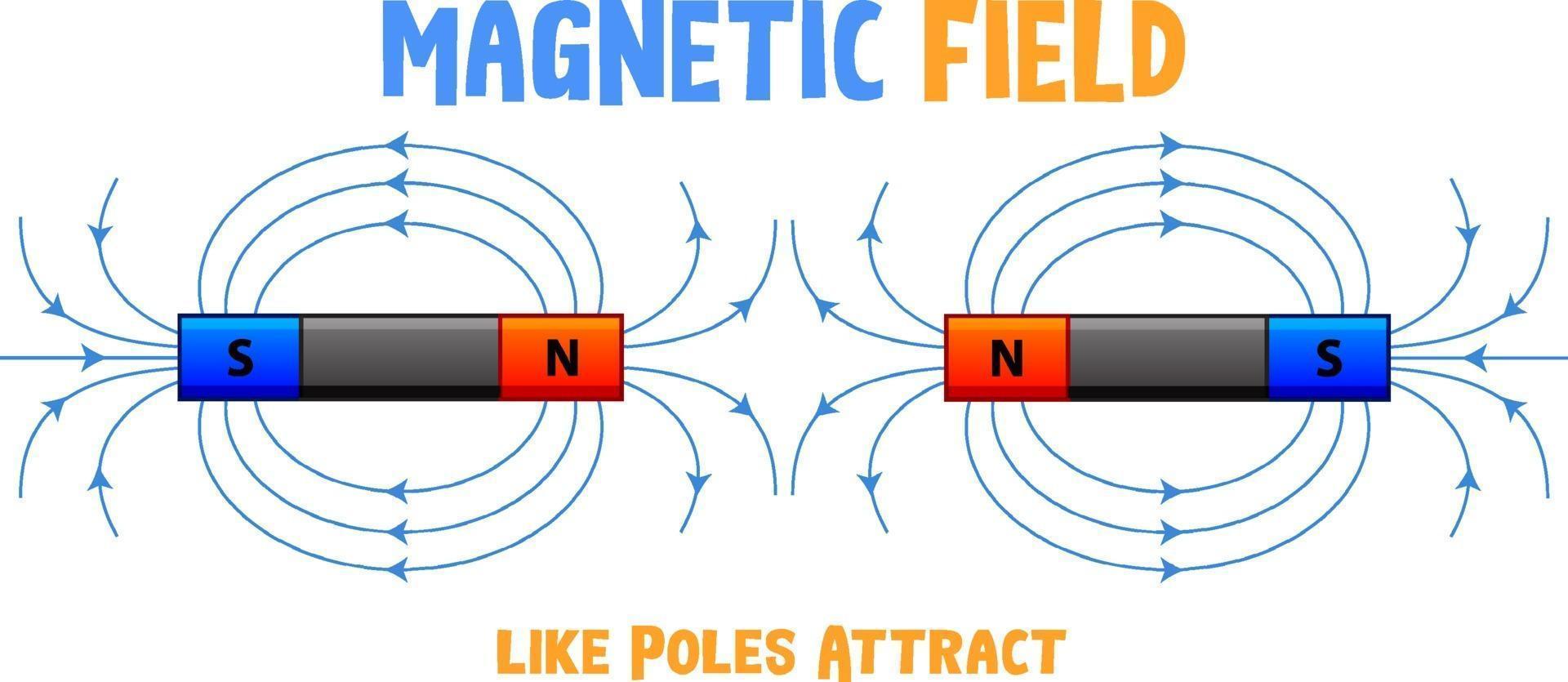 Magnetfeld gleicher Pole ziehen an vektor