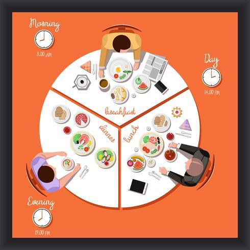 Vector flache Illustration eines Mannes am Tisch mit Tellern des Zyklus der menschlichen Ernährung an einem Tag, Frühstück, Mittagessen, Abendessen.