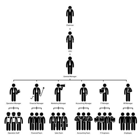 Organisation Chart Tree Företag Företagshierarki Ordförande VD Manager Personal Anställd Worker Stick Figur Pictogram Icon. vektor
