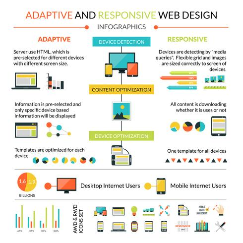 Adaptive Responsive Web Design Infografiken festgelegt vektor